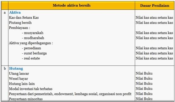 perhitungan aktiva bersih perusahaan