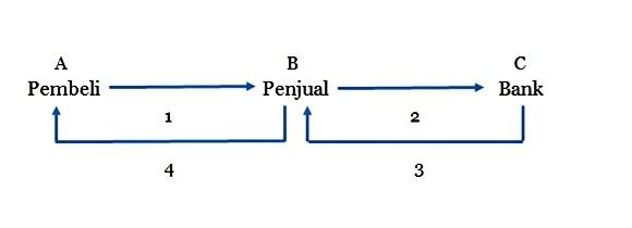 contoh-kasus-piutang- wesel-diskonto