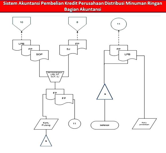 Akuntansi perusahaan dagang prosedur pembelian sistem akuntansi flowchart pembelian perusahaan distributor ccuart Choice Image