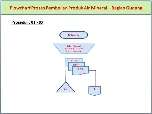 Flowchart Sistem Akuntansi Pembelian Produk Air Mineral di Bagian Gudang pada prosedur ke-1 sampai ke-3