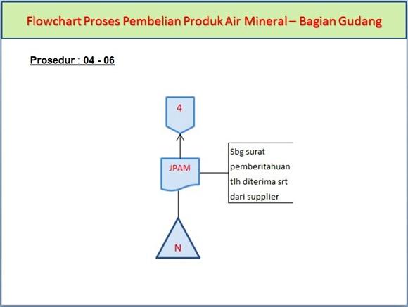 Flowchart Sitem Akuntansi Pembelian Produk Air Mineral di Bagian Gudang pada prosedur ke-4 sampa ke-6