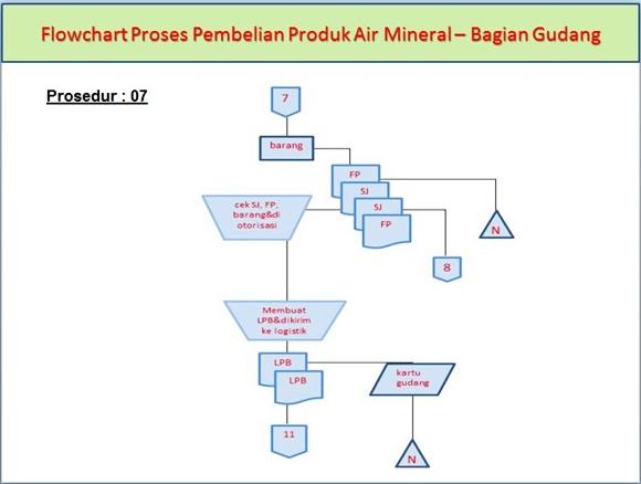 Flowchart Sistem Akuntansi Pembelian Produk Air Mineral di Bagian Gudang pada prosedur ke-7