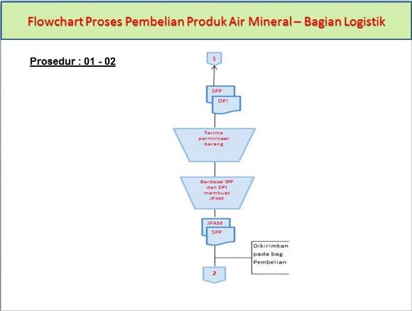 Flowchart Proses Pembelian Produk Air Mineral di Bagian Logistik pada prosedur ke-1 dan ke-2