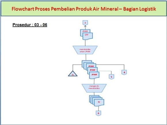 Flowchart Proses Pembelian Produk Air Mineral di Bagian Logistik pada prosedur ke-3 sampai ke-6