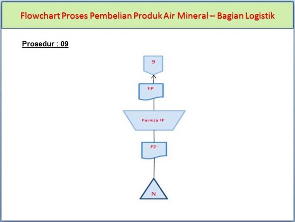 Flowchart Proses Pembelian Produk Air Mineral di Bagian Logistik pada prosedur ke-9