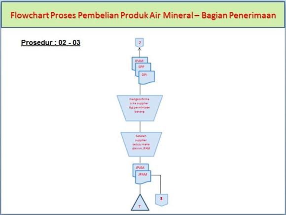 Flowchart Proses Pembelian Produk Air Mineral di Bagian Penerimaan pada prosedur ke-2 dan ke-3