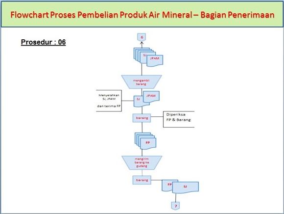 Flowchart Proses Pembelian Produk Air Mineral di Bagian Penerimaan pada prosedur ke-6
