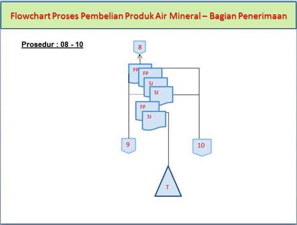 Flowchart Proses Pembelian Produk Air Mineral di Bagian Penerimaan pada prosedur ke-8 dan ke-10