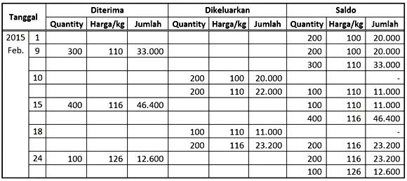 tabel menghitung hpp dengan metode fifo perpetual