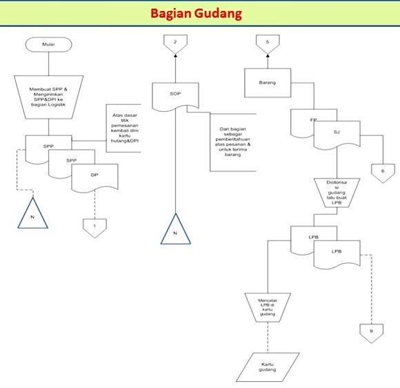 Akuntansi perusahaan dagang prosedur pembelian sistem akuntansi proses penerimaan barang ccuart Image collections