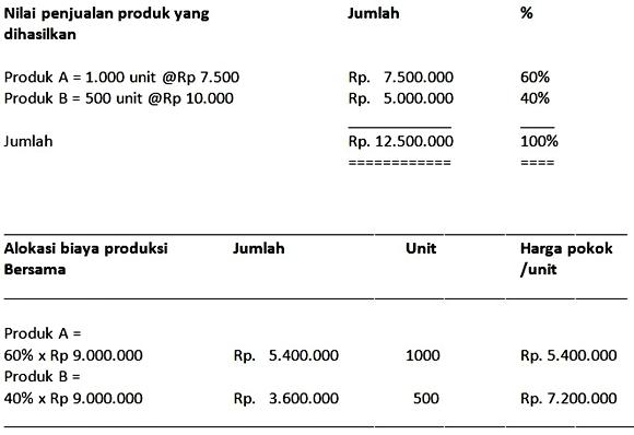 pembagian biaya bersama dalam metode nilai penjualan relatif