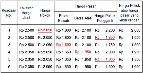 penentuan harga pasar yang lebih rendah