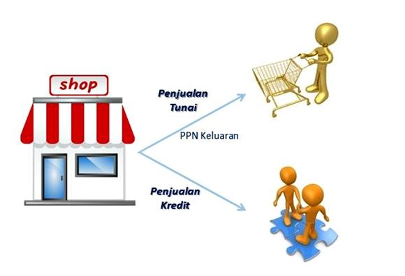 proses transaksi jual beli barang
