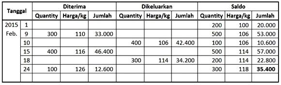 Cara menghitung HPP - metode rata-rata tertimbang