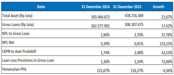 Asset Quality BNI tahun 2014-2015