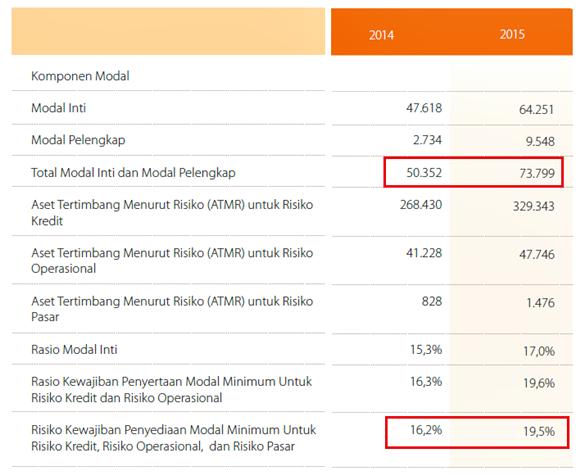 contoh analisis laporan keuangan bank BNI -CAR, Modal, ATMR