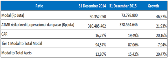 analisis laporan keuangan bank BNI - Capital
