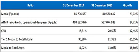 laporan keuangan BRI - modal bank