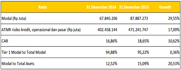 Capital atau modal BCA tahun 2014-2015
