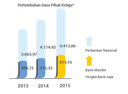 Customer Deposit Bank Mandiri tahun 2015
