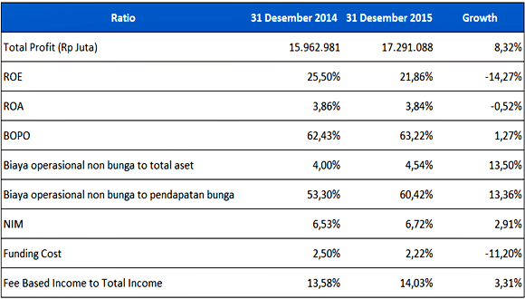 Earning & Efficiency BCA tahun 2014-2015