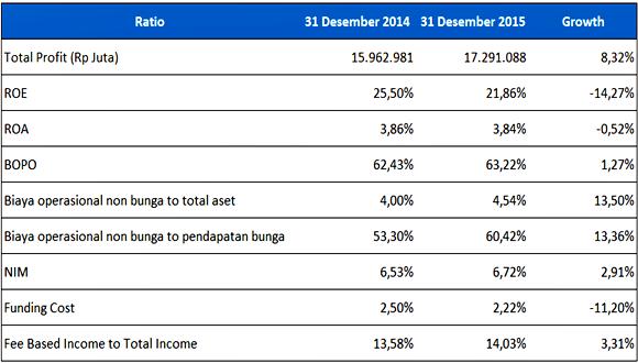 analisis laporan keuangan bank BCA - Earning & Efficiency