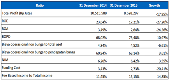 Earning & Efficiency BNI tahun 2014-2015