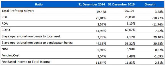 Earning dan Efisiensi Bank Mandiri 2014-2015