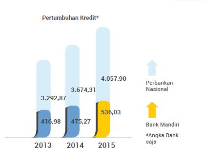 rasio keuangan perbankan - kredit