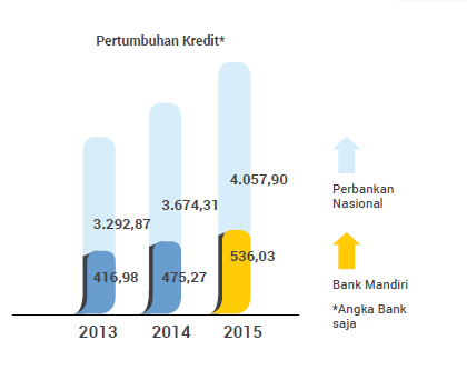 pertumbuhan kredit atau Gross Loan bank mandiri