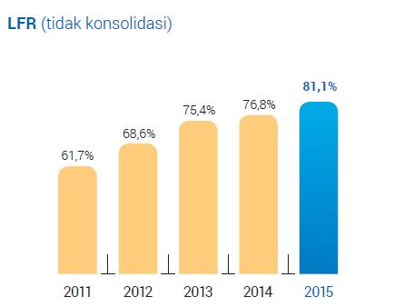 LFR atau LDR BCA tahun 2014 -2015