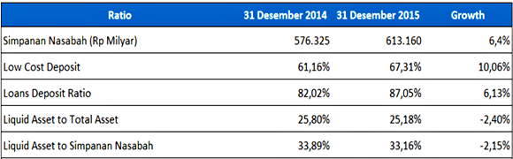 Liquidity Bank Mandiri tahun 2014 - 2015