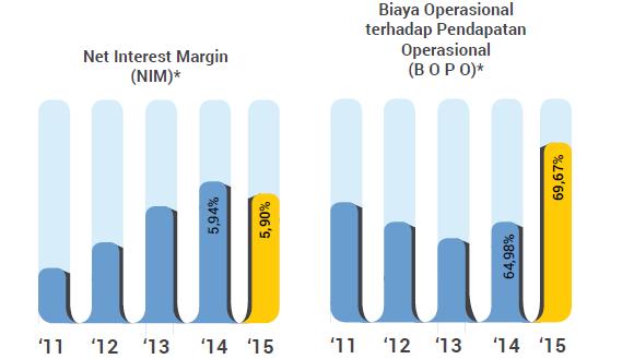 NIM, BOPO Bank Mandiri tahun 2014-2015