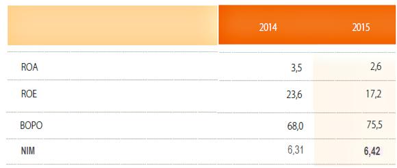 makalah analisis laporan keuangan bank BNI