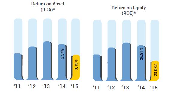 rasio keuangan perbankan - ROE