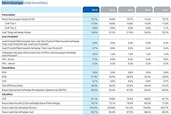 Rasio Keuangan BCA tahun 2014-2015
