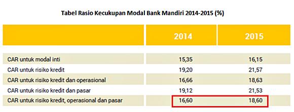 CAR atau Rasio Kecukupan Modal Bank Mandiri 2014-2015