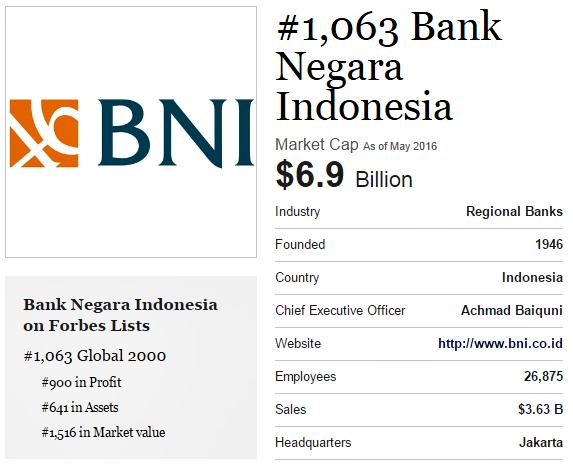 laporan keuangan bank BNI