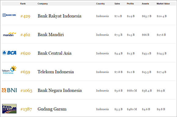 Peringkat BRI, Bank Mandiri, BCA, Telkom, BNI, Gudang Garam