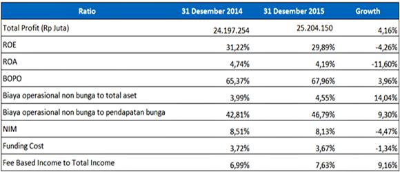 analisa earning dan efisiensi BRI tahun 2014-2015