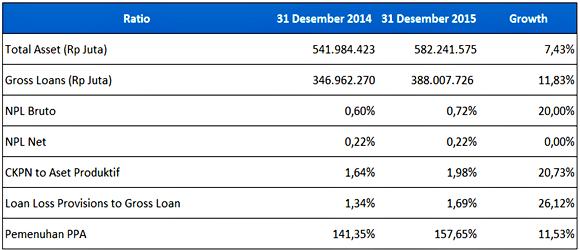 analisis laporan keuangan bank BCA - Aset