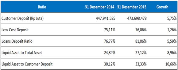 liquidity BCA tahun 2014-2015
