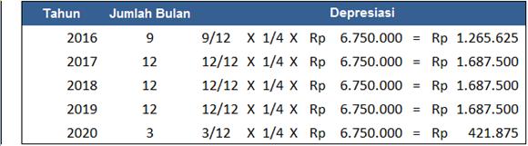 menghitung penyusutan sebagian periode dengan metode garis lurus