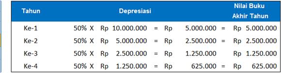 menghitung penyusutan atau depresiasi tahunan-metode double declining balance