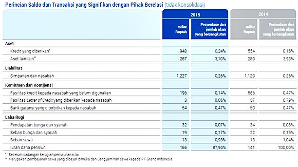 laporan keuangan pada bank BCA