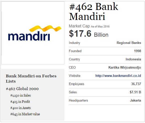 peringkat Bank Mandiri di Forbes tahun 2016