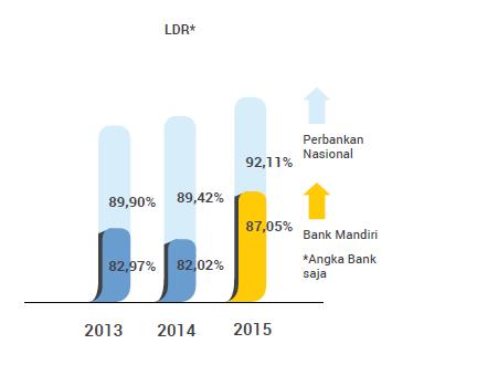 pertumbuhan LDR bank mandiri tahun 2015