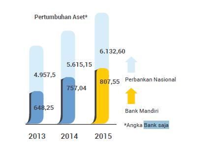 rasio keuangan perbankan - Aset