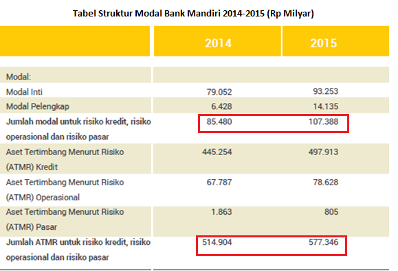 tabel struktur modal bank mandiri 2014-2015