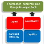 Beginilah Cara Menilai Kinerja Keuangan Sebuah Bank